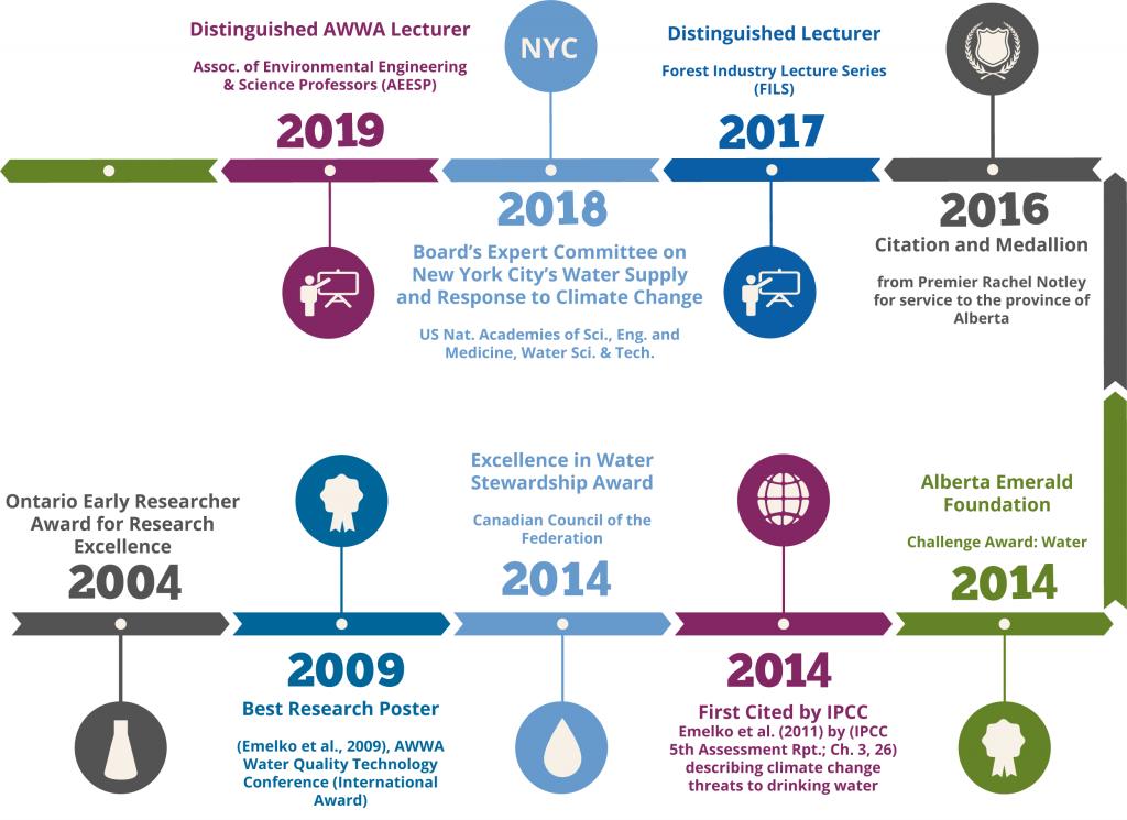 Monica Emelko Award Timeline
